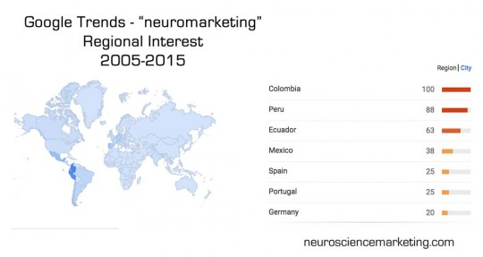 regional neuromarketing interest
