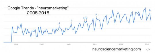 Search trend - neuromarketing