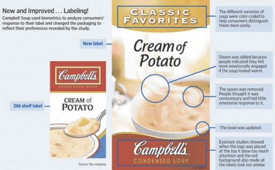 campbell soup - neuromarketing changes