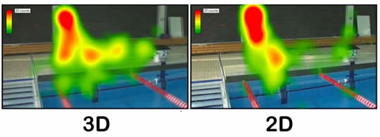 Eye-tracking heat map - 3D vs 2D