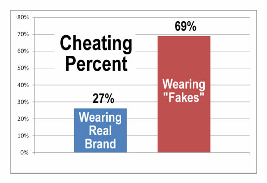 cheating-percent