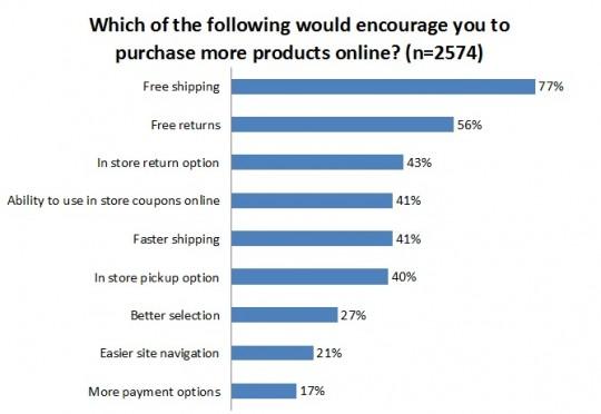 Motivating factors for online shoppers