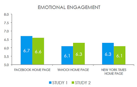 Facebook Neuromarketing Study