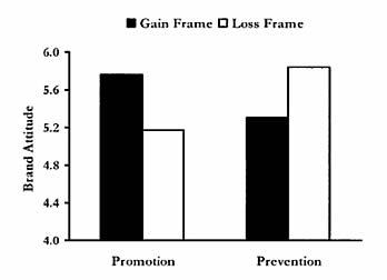Loss-frame vs. gain-frame