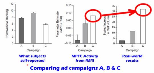 Ad Campaign Comparison