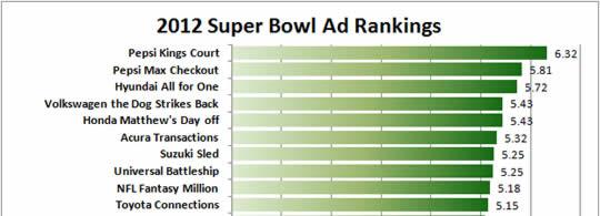 2012 Super Bowl - Neuro-ranking of Ads