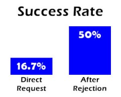 "Initial ""no"" triples success rate"