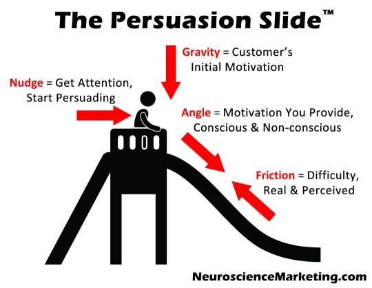 The Persuasion Slide