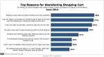 UPScomScore-Top-Reasons-Abandoning-Shopping-Cart-June2014-300x165