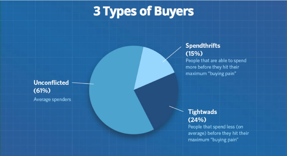 The 3 Types Of Buyers And How To Optimize For Each One